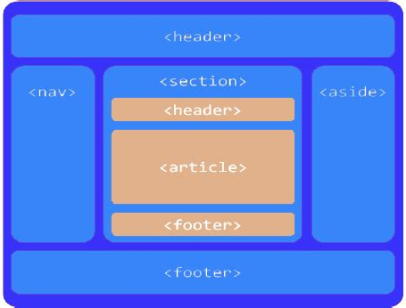 html5 sections semantic html5 page layout codeproject