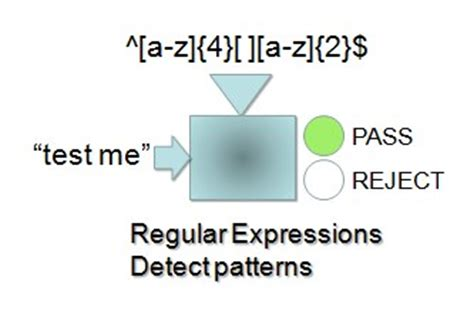 regex pattern date validation an introduction to using regular expressions for data