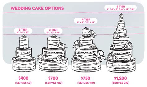 Wedding Cakes Designs And Prices by Wedding Cake Prices 10 Factors To Consider Idea In