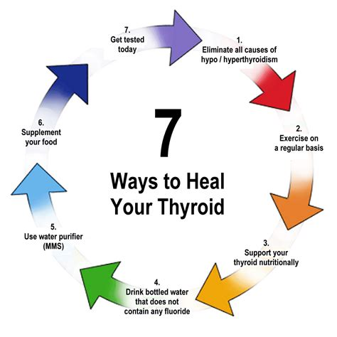 7 Ways To Your by 7 Ways To Heal Your Thyroid Alternative Resources Directory