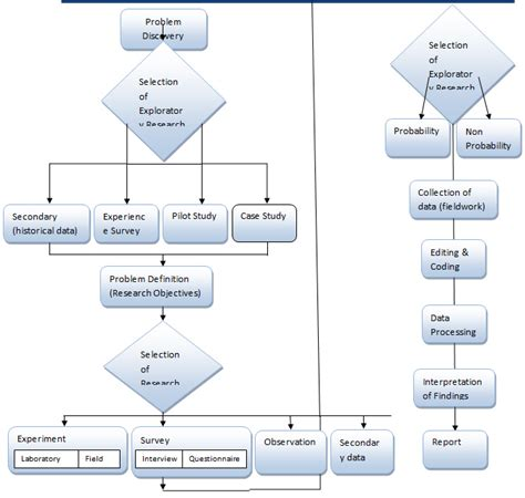 Process Mba Defin by Uses Of Marketing Research Flow Chart Create A Flowchart