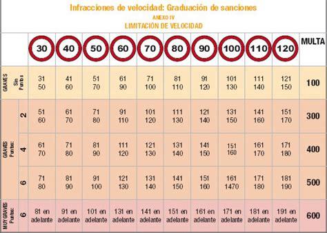 tabla de velocidades y sanciones tu blog del motor todo multas recurso de todo tipo de multas quita multas
