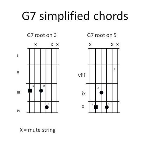 G7 Chord Guitar Finger Position
