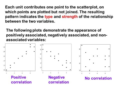 which pattern allowance is negative x y scatterplot these are plots of x y coordinates showing