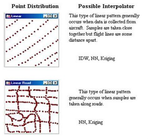 spatial pattern analysis program for categorical maps so lets have a look at some typical point data that you