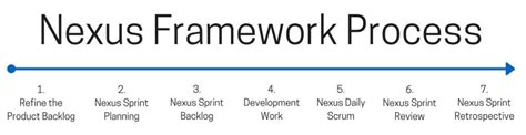 the nexus framework for scaling scrum continuously delivering an integrated product with scrum teams books what is the nexus framework scrum at scale dzone agile