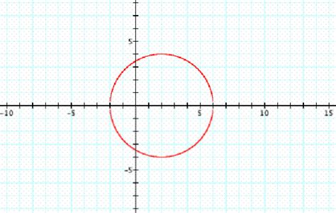 conic sections circle conics instructional unit