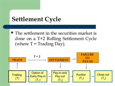 what is the settlement date when buying a house what is the settlement date when buying a house margin trading and settlement of