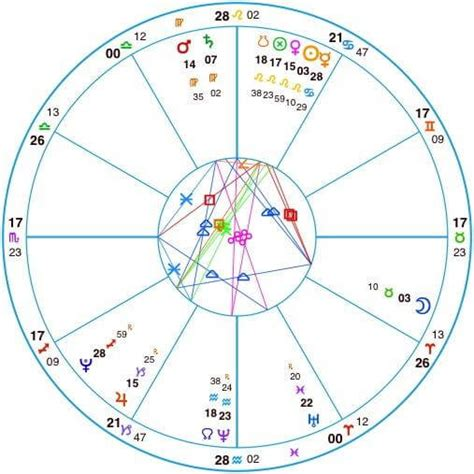 birth chart houses birth chart layout astrology lesson 3