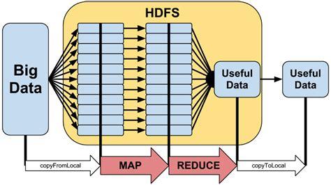 hadoop workflow hadoop tutorial and bigdata edwin hernandez phd