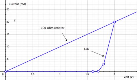 why need resistor for led driving an led with or without a resistor
