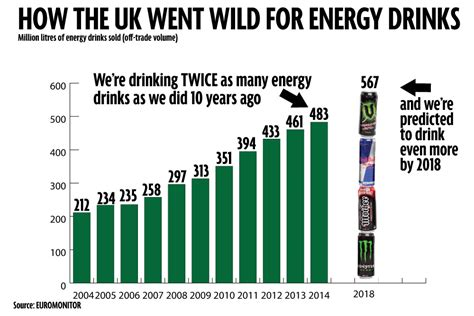 v energy drink uk how cola is slowly being replaced by britain s new
