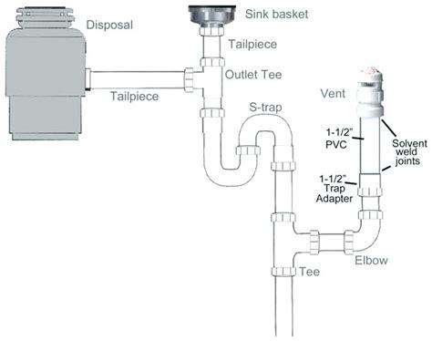 Kitchen Sink Drain Assembly Diagram by Kitchen Sink Plumbing Diagram Uk Wow