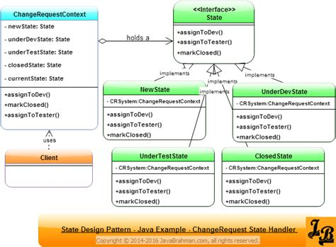 java pattern helper class state design pattern in java