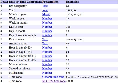 javascript format date with pattern date convert thu jul 05 10 30 00 ist 2012 format into