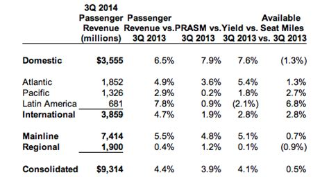united airlines continues to face unit revenue pressure amidst united airlines continues its efforts to close the gap