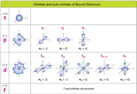 what is an orbital diagram spd orbitals shape related keywords spd orbitals shape
