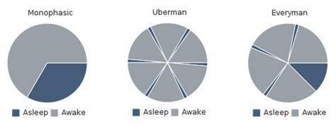 uberman sleep seed study polyphasic sleep in ten steps lesswrong 2 0