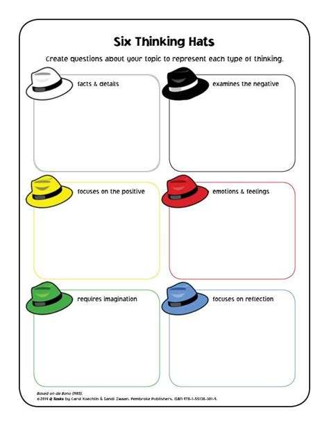 design thinking reflection questions best 25 six thinking hats ideas on pinterest different