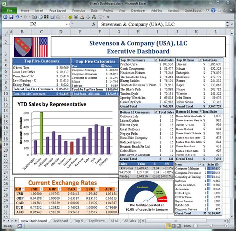 complete excel dashboard template for executive project