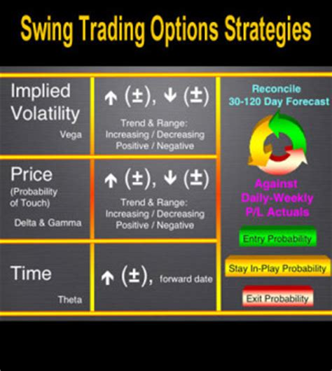 swing trade options simple swing trading options strategies