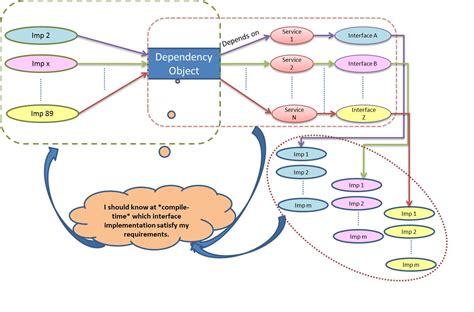 design pattern dependency injection design patterns rashmidubey