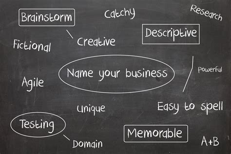 how to a name for your business how to launch your clothing line