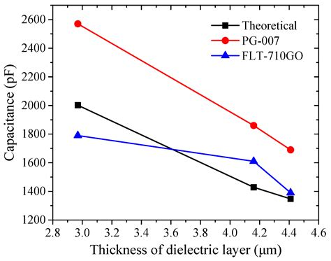 capacitor dielectric layer electronics free text effects of the particle size and the solvent in printing inks on