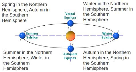 in the southern hemisphere southern hemisphere page 3