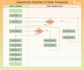 business process template exles ex le of flowchart diagram get free image about wiring