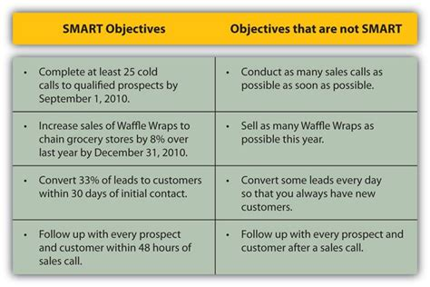 smart objectives template exles of smart objectives images frompo