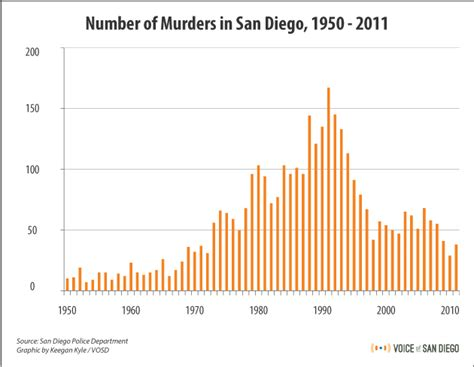 the number of unsolved murders in new york city how crime s changed in san diego 12 graphics voice of