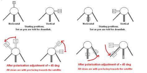 polarisation angle definition  antenna alignment