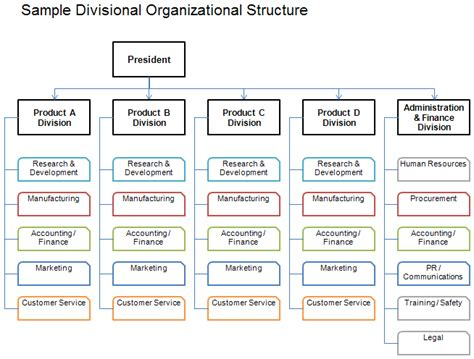 business structure chart template international business organisational structure