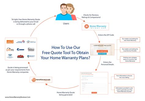 Compare Home Warranty Plans | compare home warranty plans house design ideas