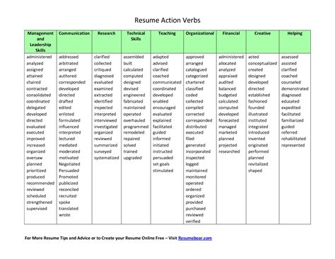 Resume Verbs verbs on resume verbs resume the best resume