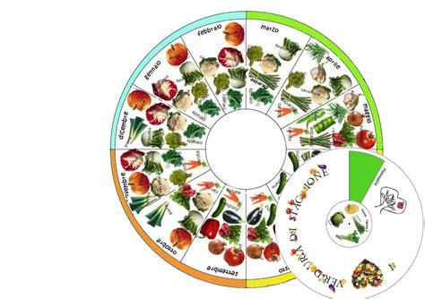 produzione alimenti produzione di nutrizione
