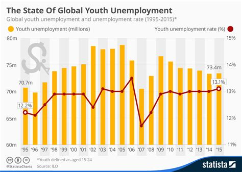 fighting youth unemployment the effects of active labor chart the state of global youth unemployment statista