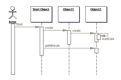sequence diagram in visio uml sequence diagram in visio best free home design