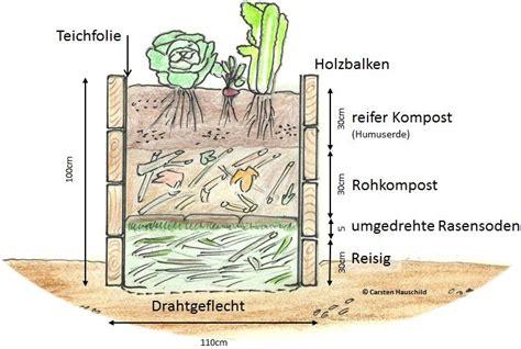 Aufbau Eines Hochbeetes Im Garten 2372 by Aufbau Eines Hochbeetes Im Garten Hochbeet Selber Bauen