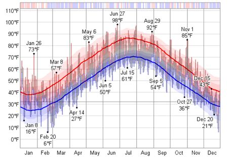 new jersey weather yearly historical weather for 1950 in newark elizabeth new