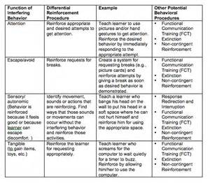 positive behavior intervention plan template pictures to