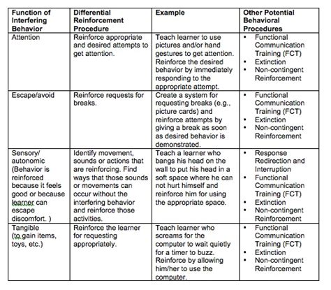 behavior modification plan template positive behavior intervention plan template pictures to
