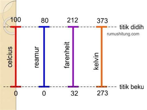 Termometer Suhu Basal suhu dan pengukuran