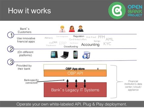 open bank open bank project hack make the bank 2016 block chain