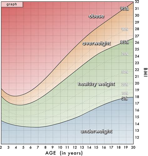 bmi table for body mass index chart formula how to calculate for men