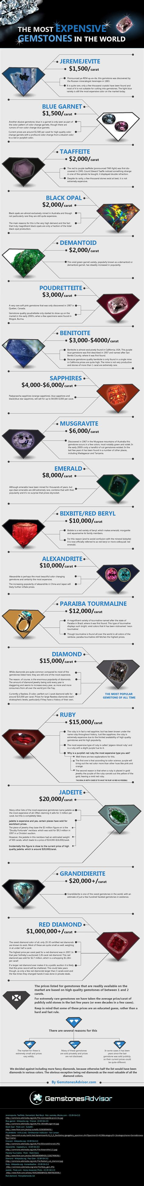 the most expensive gemstones in the world visual ly
