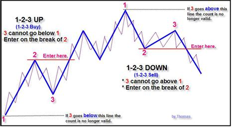 123 reversal pattern intraday trading strategy the 1 2 3 pattern and its elliott wave connection forex