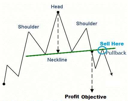 head pattern forex reversal strategy head and shoulder chart pattern forex trading strategy