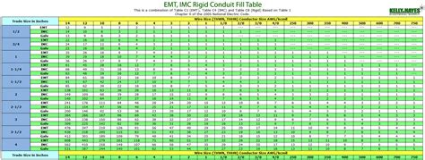 conduit fill chart sle conduit fill chart